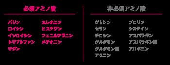 アミノ酸の種類