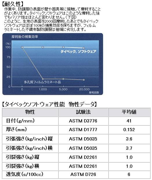 【防護服/保護服/作業服】 タイベックソフトウェア III 型