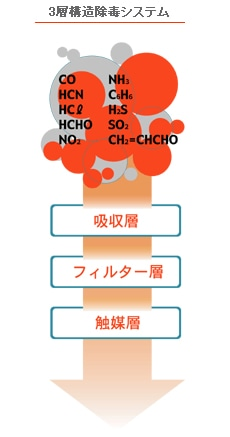 緊急用防煙マスク ガーディーマスクBタイプ (FB・FVB1) 【防災用・避難用・消防用・災害用】