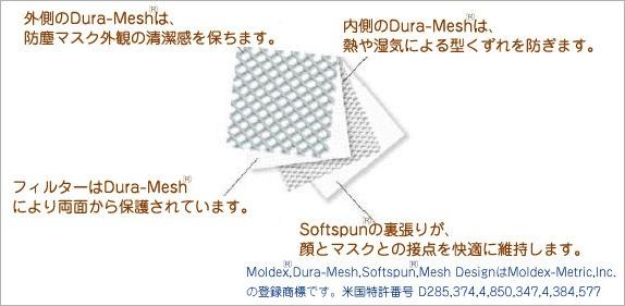 特殊ネット(Dura-Mesh)構造