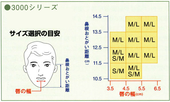 サイズ選択の目安 3000シリーズ