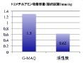 トリメチルアミン消臭容量比較グラフ(動的試験)