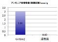 アンモニア消臭容量比較グラフ(静置試験)
