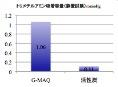 トリメチルアミン消臭容量比較グラフ(静置試験)