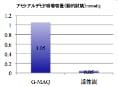 アセトアルデヒド消臭容量比較グラフ(動的試験)