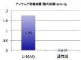アンモニア消臭容量比較グラフ(動的試験)