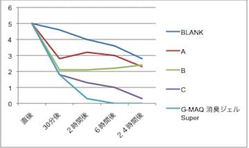 置き型消臭ジェル・ホルムアルデヒド消臭性能比較グラフ