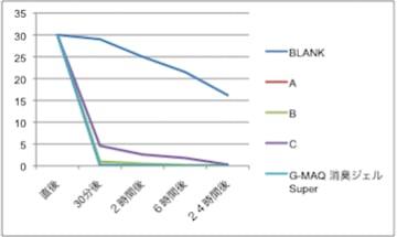 置き型消臭ジェル・アンモニア消臭性能比較グラフ