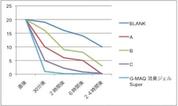 置き型消臭ジェル・トリメチルアミン消臭性能比較グラフ