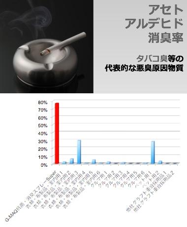 アセトアルデヒド消臭率比較グラフ