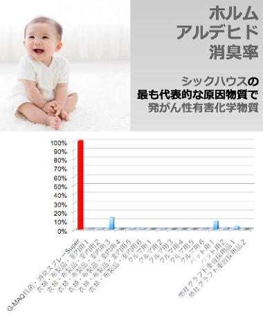 ホルムアルデヒド消臭率比較グラフ