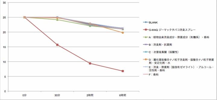 タバコ消臭スプレー・アセトアルデヒド消臭性能比較グラフ