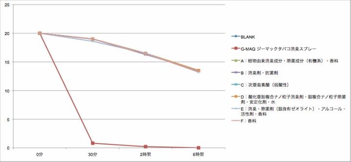 タバコ消臭スプレー・ホルムアルデヒド消臭性能比較グラフ
