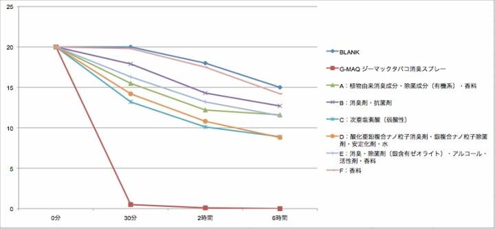 タバコ消臭スプレー・アンモニア消臭性能比較グラフ