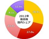 2012年複合機(コピー機)国内シェア