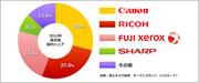 2012年国内コピー機出荷台数シェア