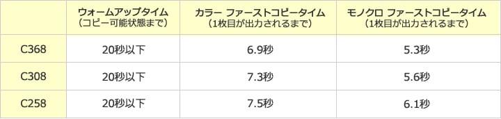 bizhub C258/308/368の特徴