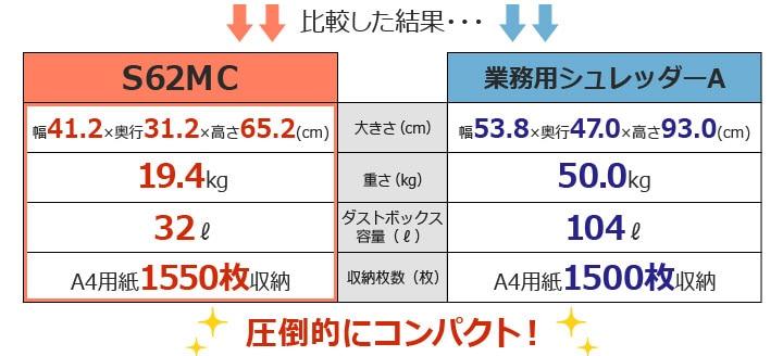 比較した結果、S62MCはこんなにコンパクト