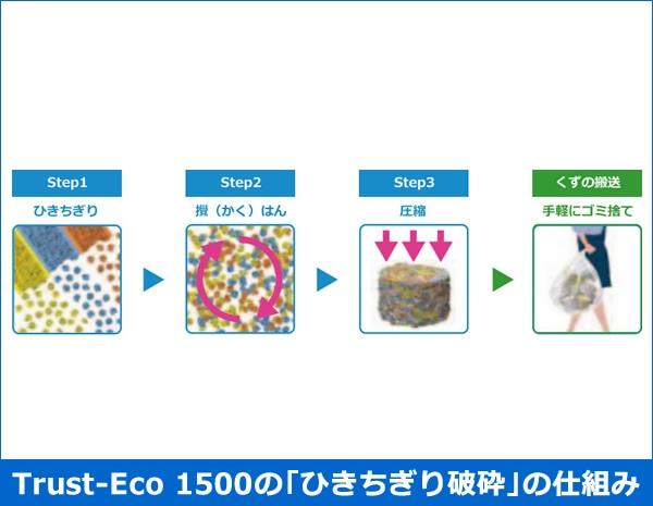 Trust-Eco 1500のひきちぎり破砕の仕組み