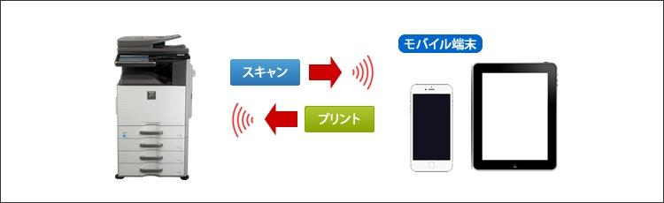 無線LAN対応でタブレットやスマートフォンとの連携も可能