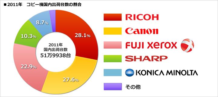 2011年の国内コピー機販売台数のグラフ