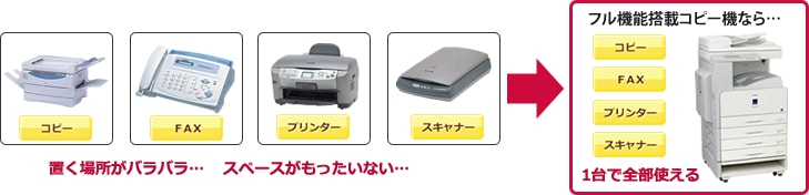 フル機能搭載モノクロコピー機なら一台にコピー、FAX、プリンタ、スキャナ機能を搭載
