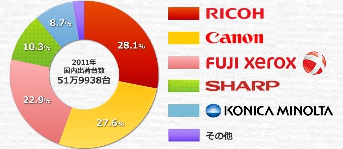 2011年の複写機・複合機(コピー機)の国内出荷台数シェア 円グラフ