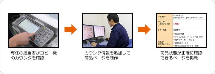 中古コピー機/中古複合機・中古業務用ファックス カウンタの確認、カウンタ情報掲載までの流れ