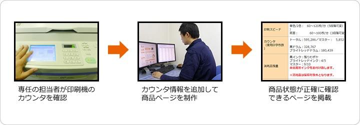 中古印刷機 カウンタの確認、カウンタ情報掲載までの流れ