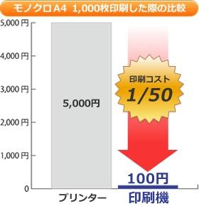 印刷機とプリンターのモノクロA4 1,000枚印刷した際の印刷コスト比較のグラフ
