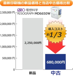最新印刷機の新品価格と当店中古価格の比較