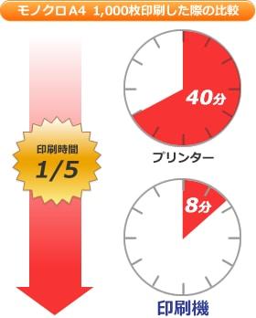 印刷機とプリンターのモノクロA4 1,000枚印刷した際の印刷時間比較のグラフ