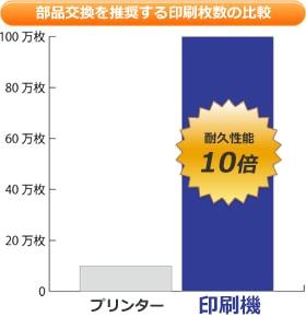 印刷機とプリンターの部品交換などを推奨する印刷枚数の目安比較のグラフ