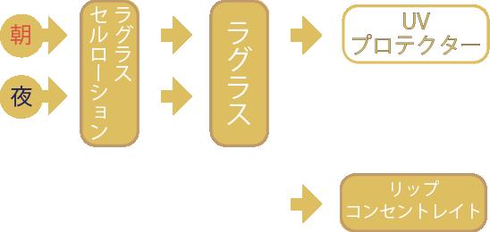 朝→ラグラスセルローション→ラグラス→UVプロテクター 夜→ラグラスセルローション→ラグラス →リップコンセントレイト