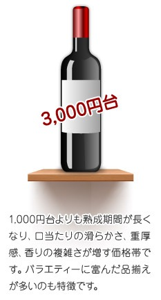 3,000円台1,000円台よりも熟成期間が長くなり、口当たりの滑らかさ、重厚感、香りの複雑さが増す価格帯です。バラエティーに富んだ品揃えが多いのも特徴です。