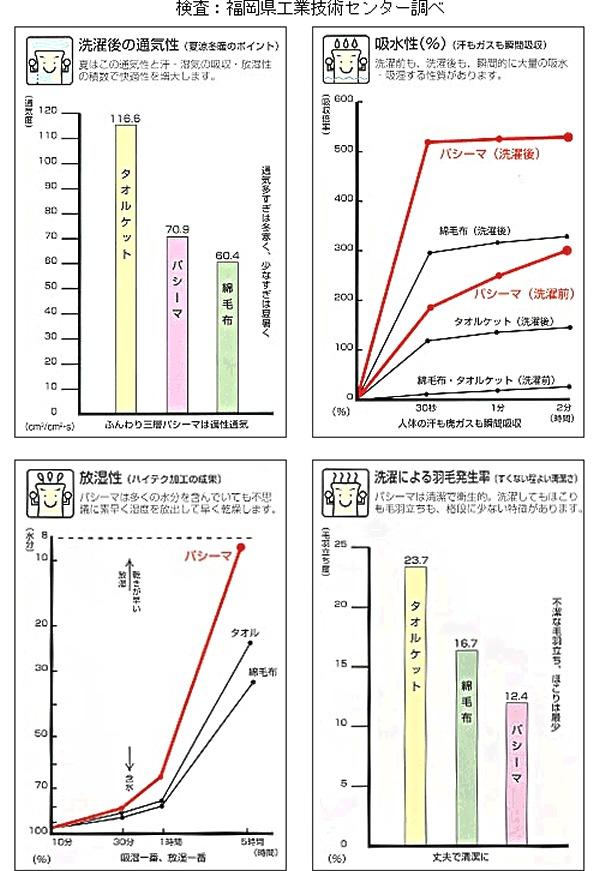 福岡県工業技術センターデータ