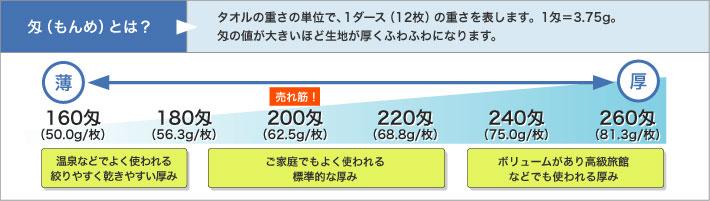 匁(もんめ)とは、タオルの重さの単位で、1ダース(12枚)の重さを表します。1匁=3.75g。 匁の値が大きいほど生地が厚くふわふわになります。
