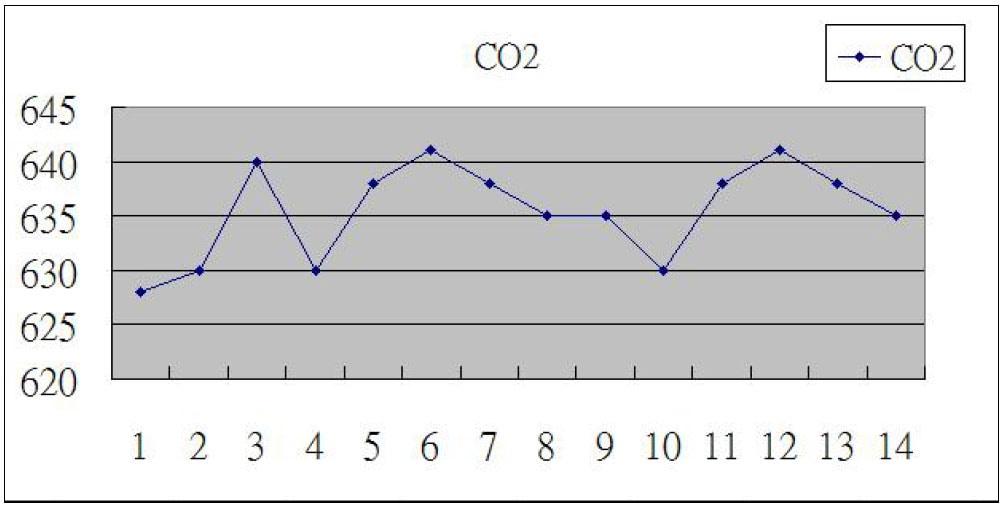 ロガ—式CO2濃度計 Excelデータ2