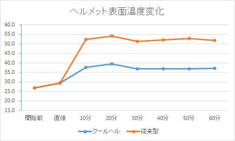 ヘルメット表面温度変化のグラフ