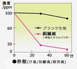 酢酸(汗臭・加齢臭・排泄臭)