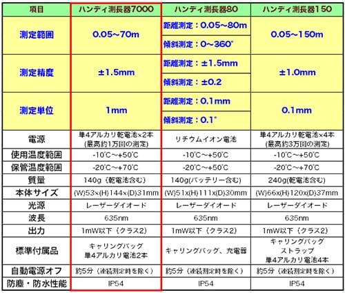 ハンディ測長器7000 仕様比較表