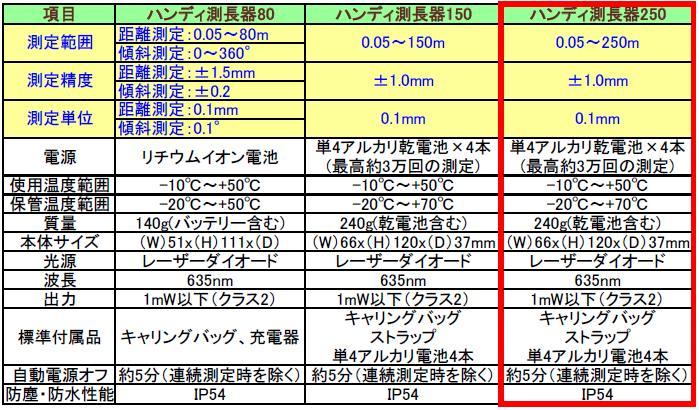 測長器80、測長器150、測長器250の性能比較表