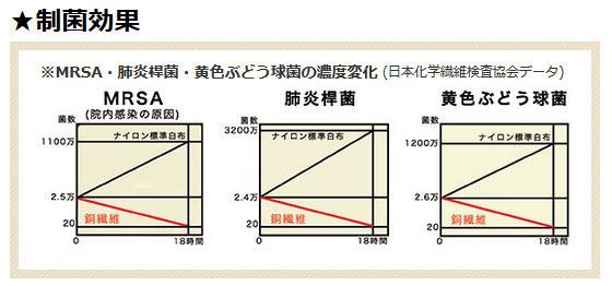 銅繊維の制菌効果を示すグラフ