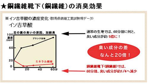 銅繊維の消臭効果を示すグラフ