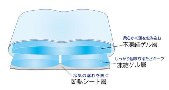 保冷枕本体内部構造画像