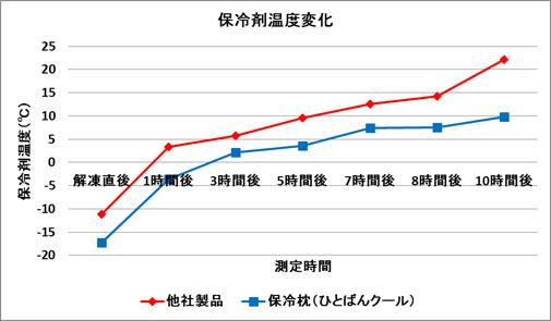 保冷枕の従来のアイス枕との温度比較グラフ
