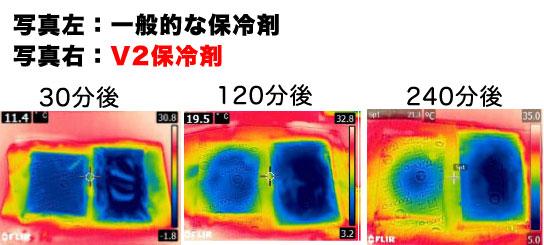 一般保冷剤とV2保冷剤の比較サーモグラフィ画像