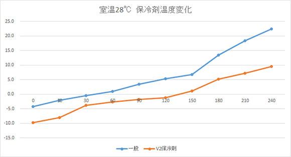 一般保冷剤とV2保冷剤の比較グラフ