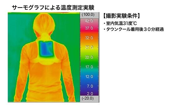 サーモグラフによる温度測定実験 【撮影実験条件】・室内気温31度℃ ・タウンクール着用後30分経過
