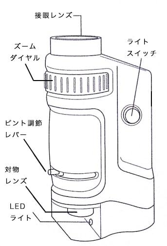 高輝度LEDハンディ顕微鏡 説明